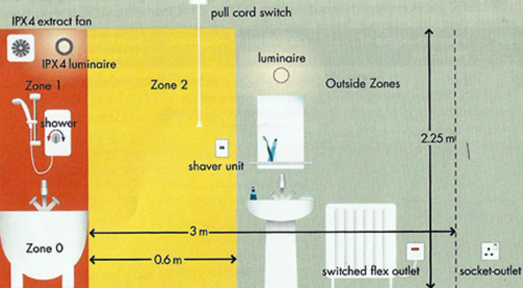 Stupendous Knowing Bathroom Lighting Standards Light Fixation Wiring Database Liteviha4X4Andersnl